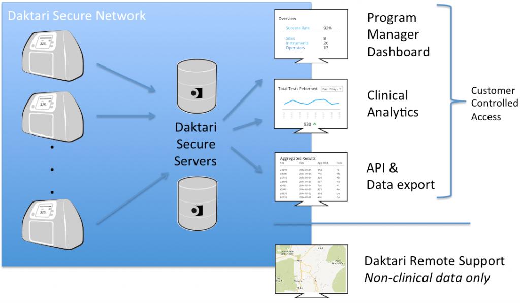 Daktari_network