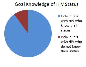 Goal-KnowledgeHIV