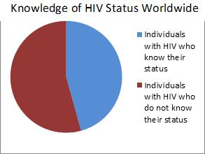 KnowledgeHIV-Worldwide