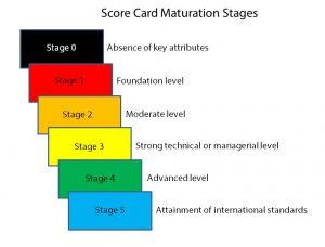 Score card image